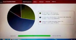 Grafis persentase rekapitulasi C-1 KPU Madina